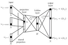 Word2Vec神经网络架构