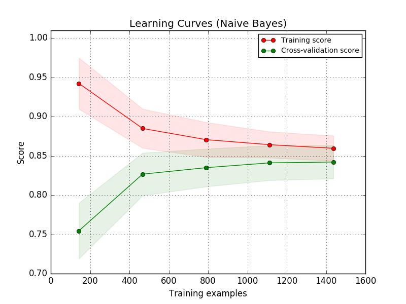 学习曲线显示训练误差/测试误差曲线相互接近