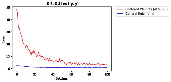 该图显示了权重的均匀初始化与初始化的一般规则的性能