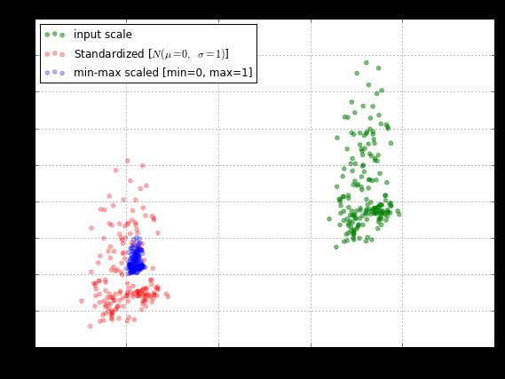 标准化和标准化数据集的图
