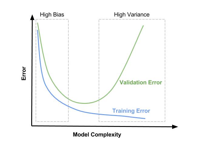 "L2诊断:应当将x轴解释为<code>λ</ code>在右侧为零并向左递增,而不是""模型复杂性"""