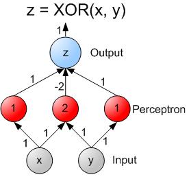 样本XOR神经网络
